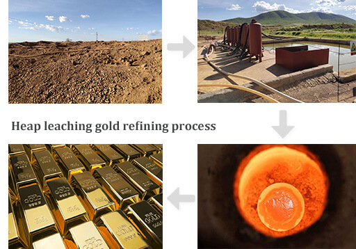 Coconut shell activated carbon gold refining process